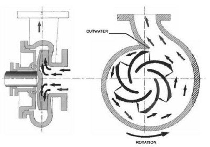 3D Printed pump impeller by boopathi n | Pinshape